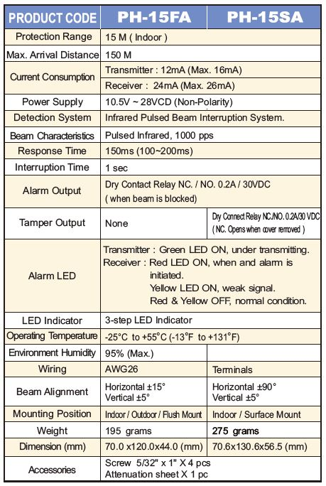 Beam Sensors Specifications